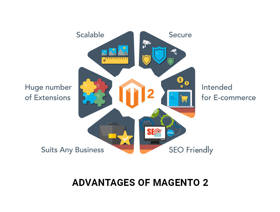 Basic Advantages of Magento 2 You Must Know
